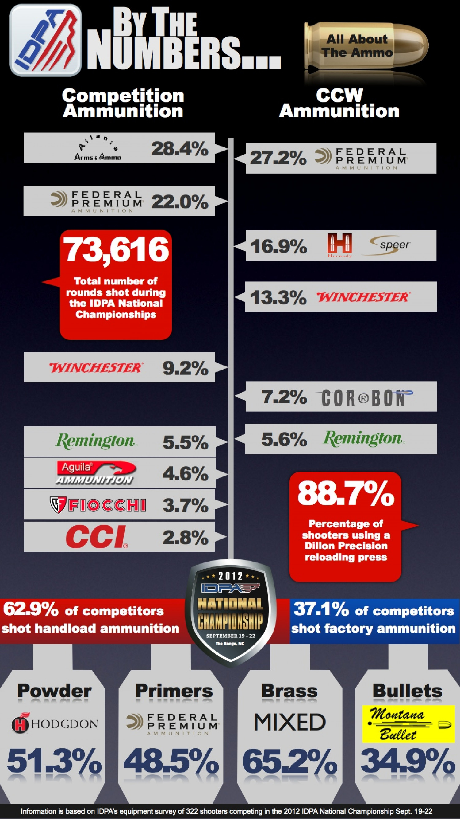 Ammo and Component Brands of the 2012 IDPA National Championship Infographic