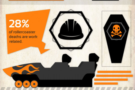 Amusement Park Rides Gone Wrong  Infographic