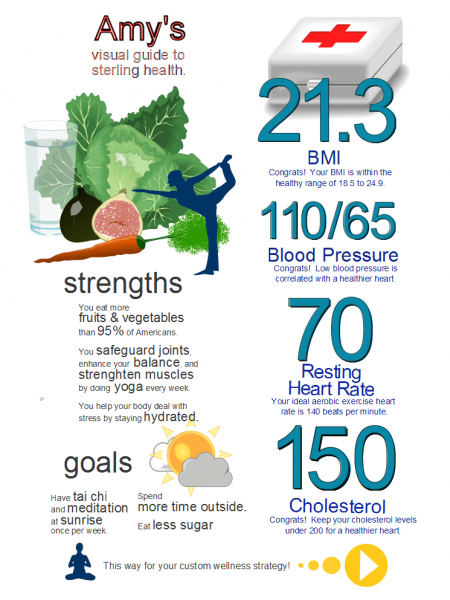 Amy's Visual Guide to Sterling Health Infographic