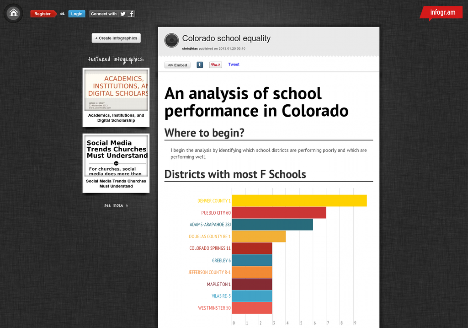 An Analysis of School Performance in Colorado Infographic