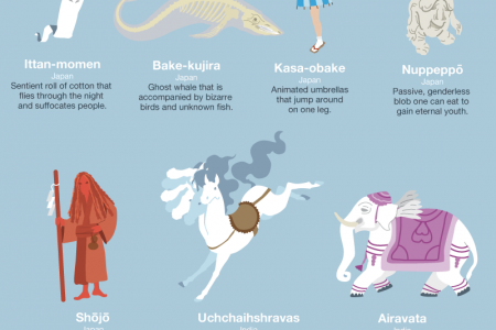 An Anthology of Mythical Creatures Infographic