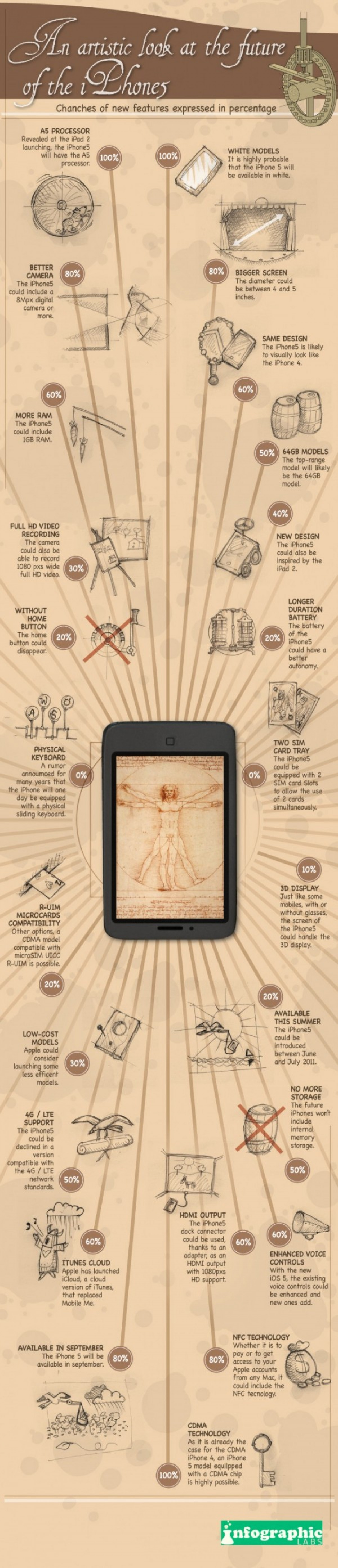 An Artistic Look at the Future of the IPhone Infographic
