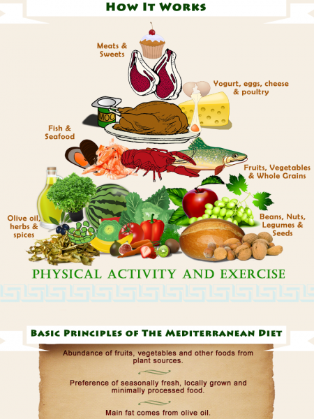 An Easy Guide to the Mediterranean Diet Infographic