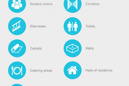 An Education on Cleanliness: Cleaning Manchester's Universities Infographic