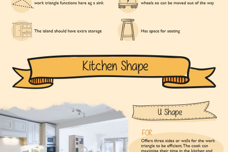 An Efficient Kitchen Infographic