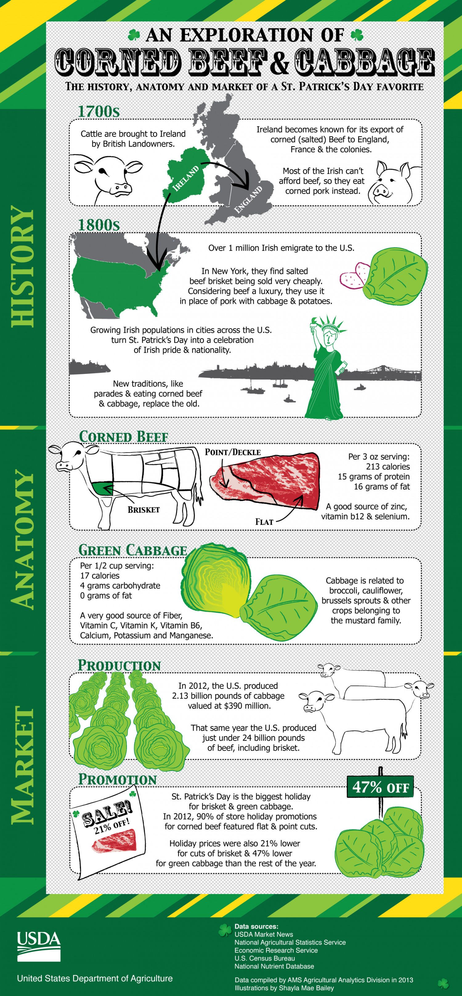 An Exploration of Corned Beef & Cabbage Infographic