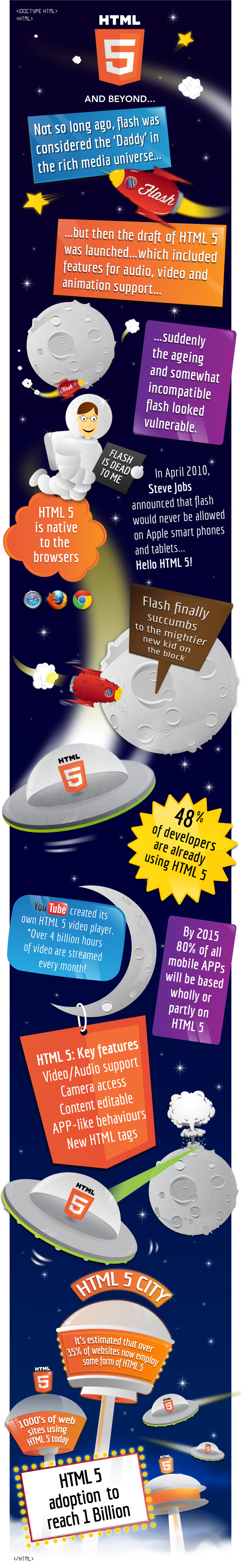 An HTML5 infographic, animated with HTML5 – a world first? Infographic