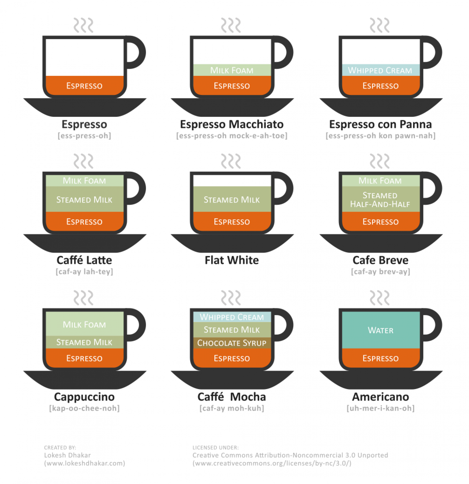 Coffee And Espresso Drinks Explained (PHOTOS)