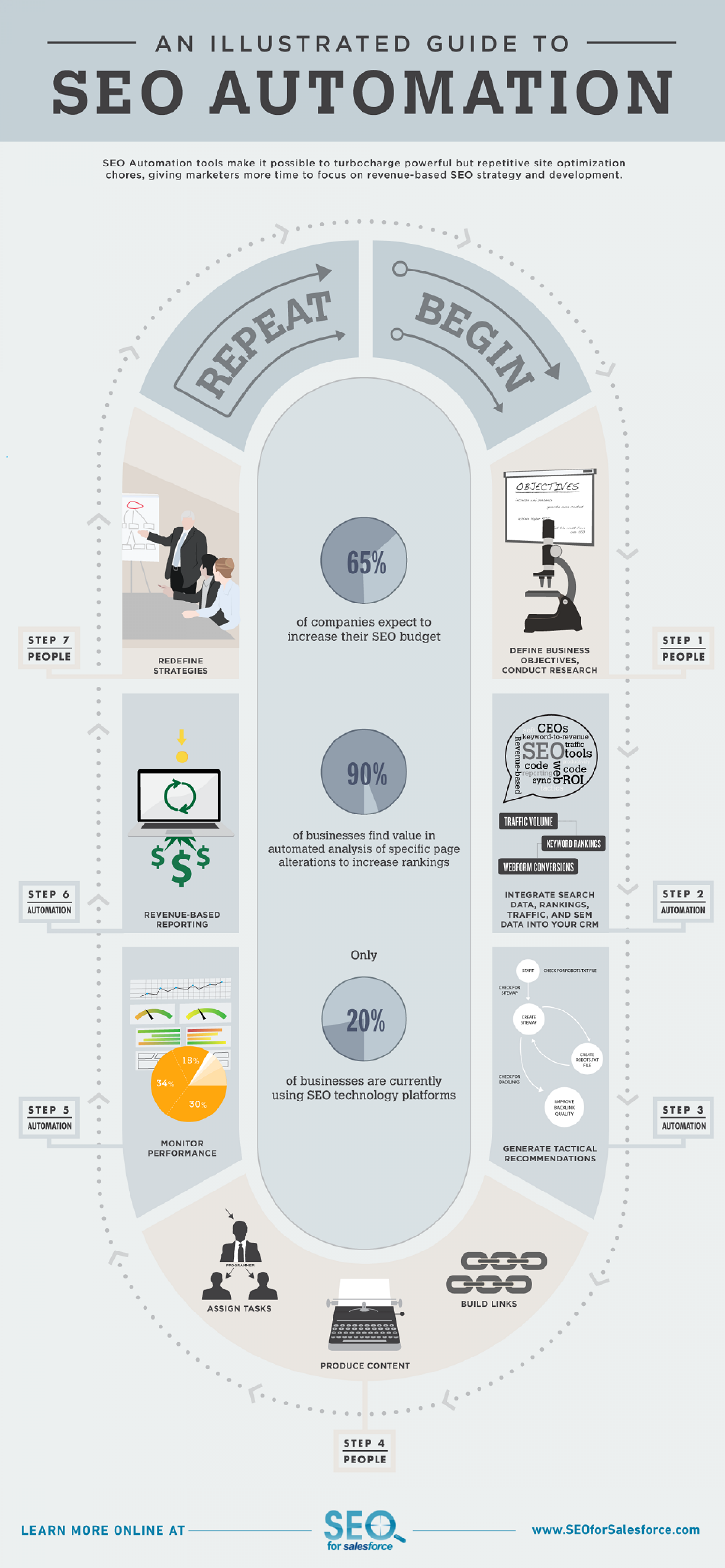 An Illustrated Guide To SEO Automation Infographic