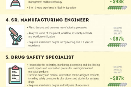An Industry on the Rise: The Top 10 Highest Paying Pharmaceutical Jobs Infographic