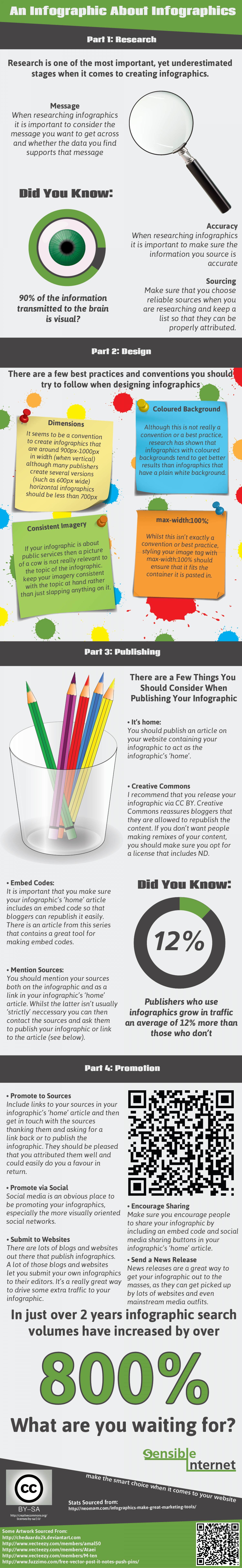 An Infographic About Infographics Infographic