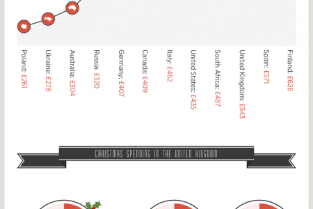 An Infographic Guide to Christmas Spending Infographic