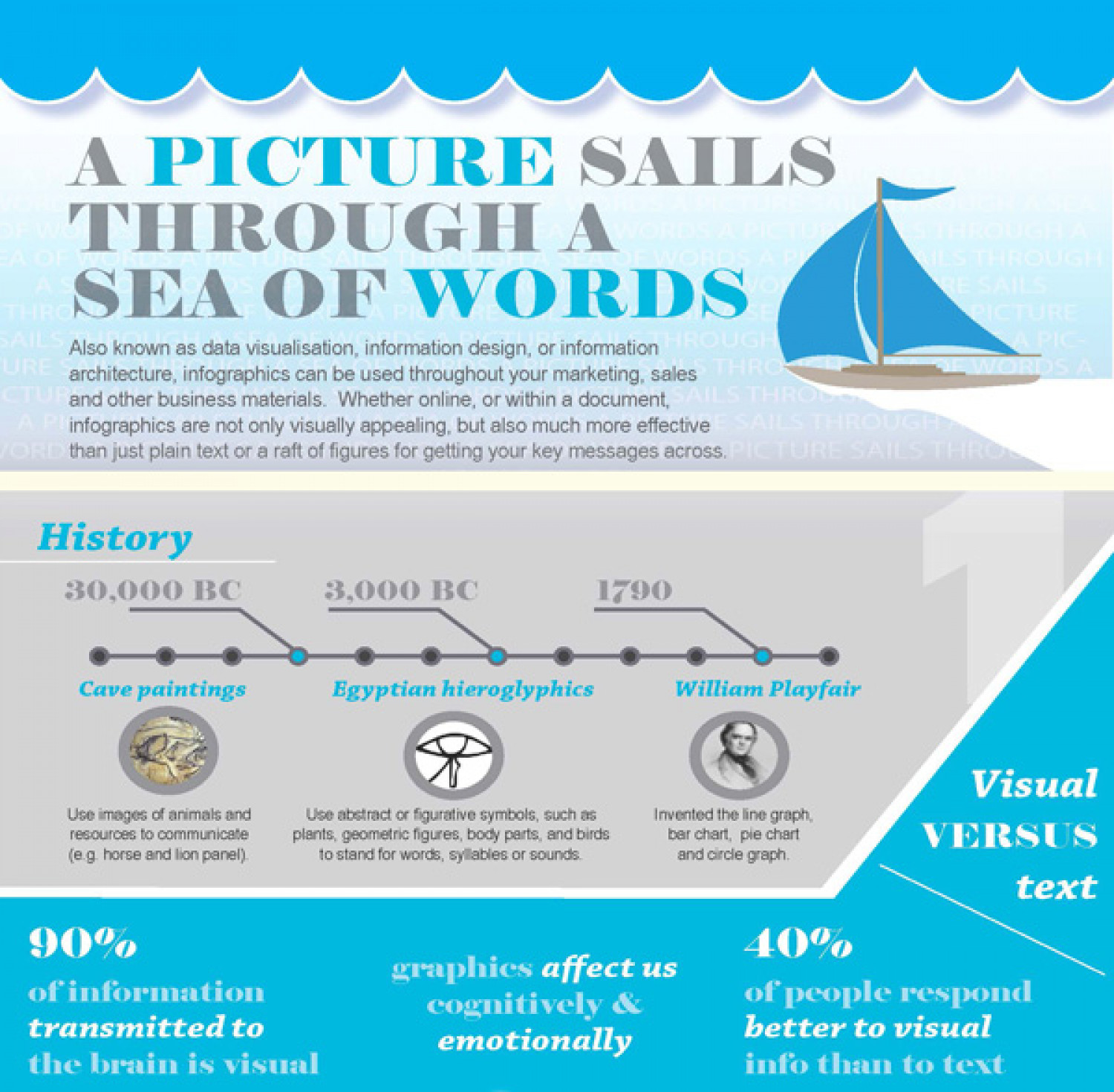 A Picture Sails Through A Sea Of Words Infographic