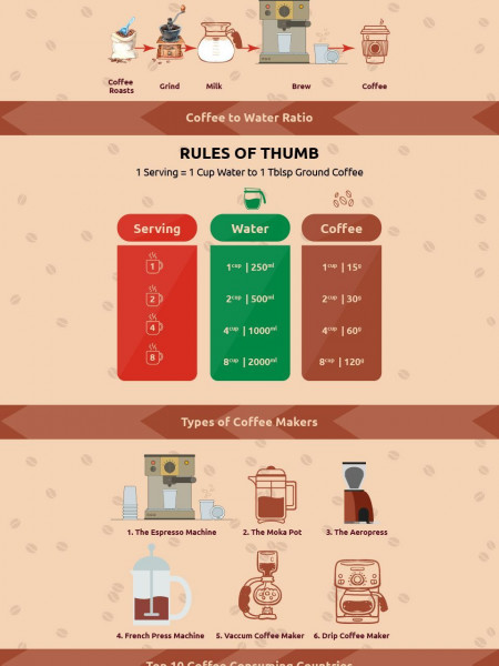 An Infographic of Bean| Coffee| Coffee Maker| Top Coffee Importing-Exporting-Consuming Countries Infographic