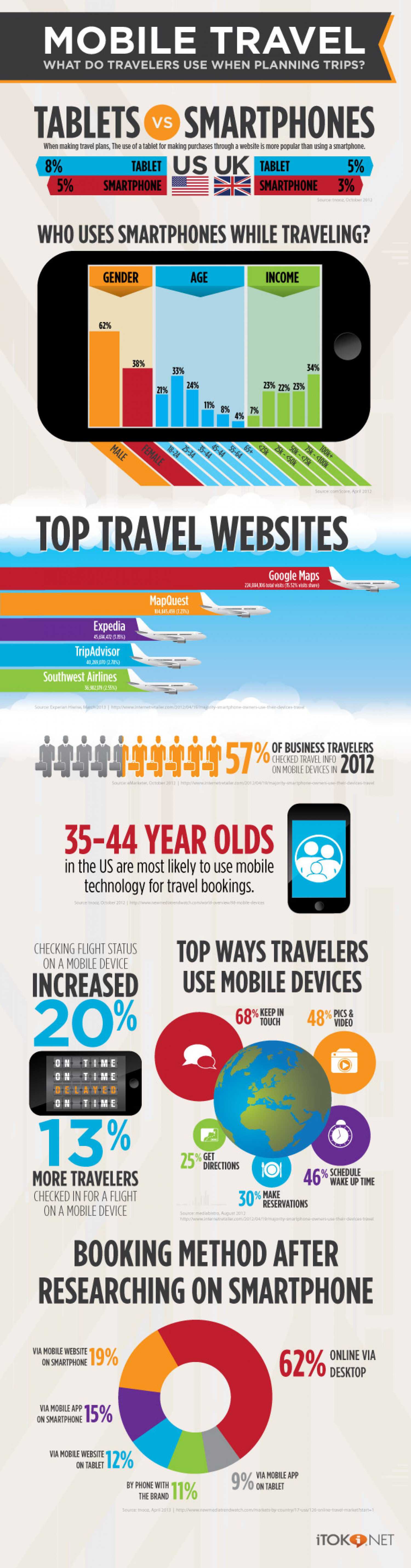 Mobile Travel Smartphones vs. Tablets Infographic