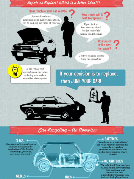 Know the value of your old car Infographic