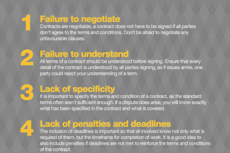 An infographic on successfully writing a contract Infographic