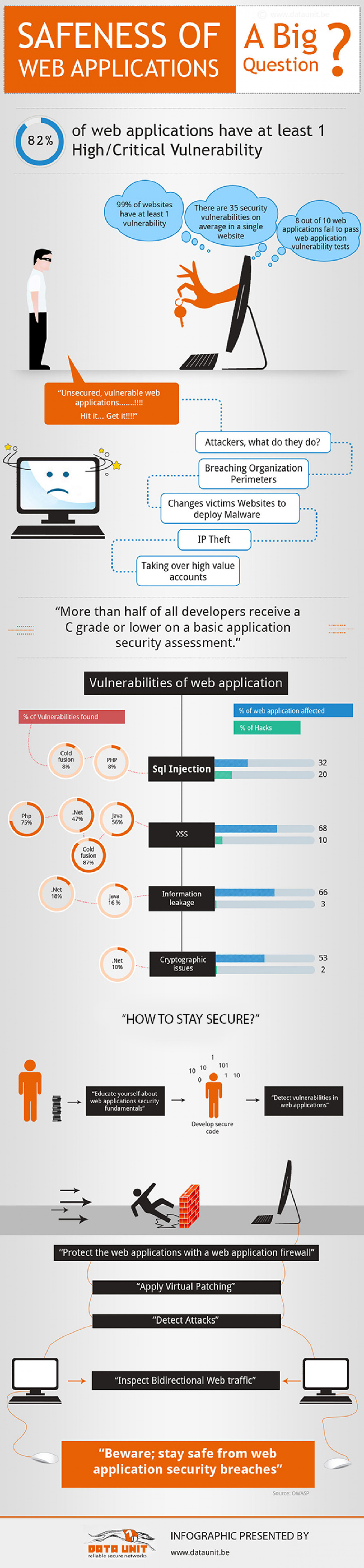 An Infographic on the safeness of web applications Infographic