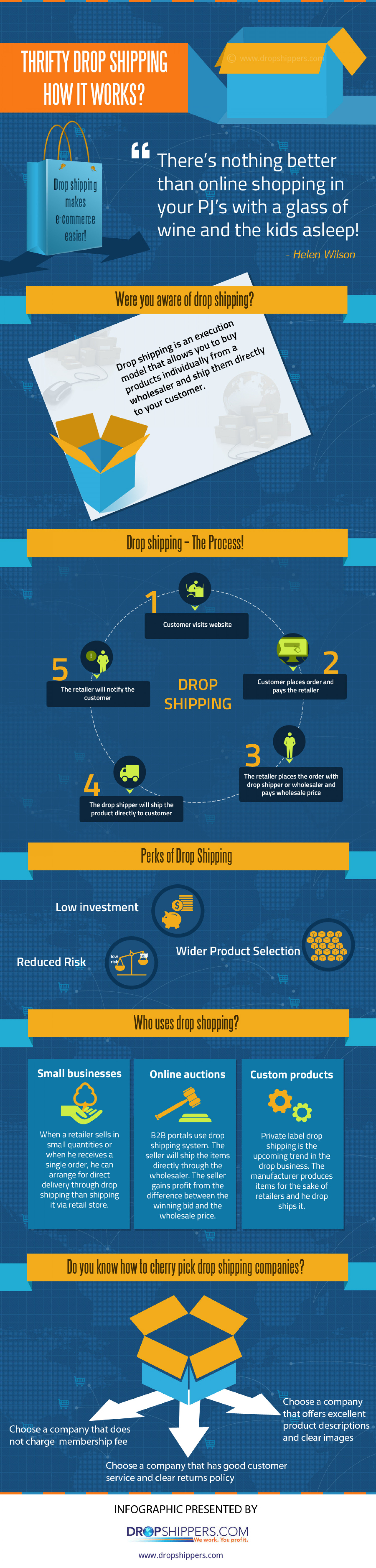 An Infographics on How Drop Shipping Works Infographic