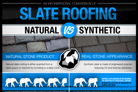 An Informational Comparison of Slate Roofing Infographic