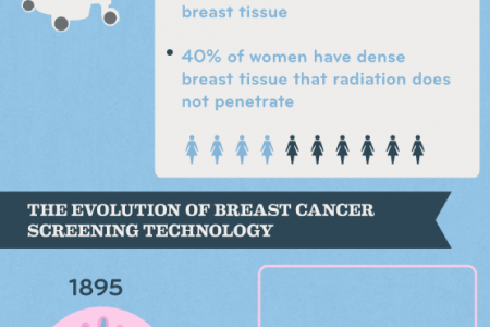An Inside Look at Breast Cancer Screening Technology  Infographic
