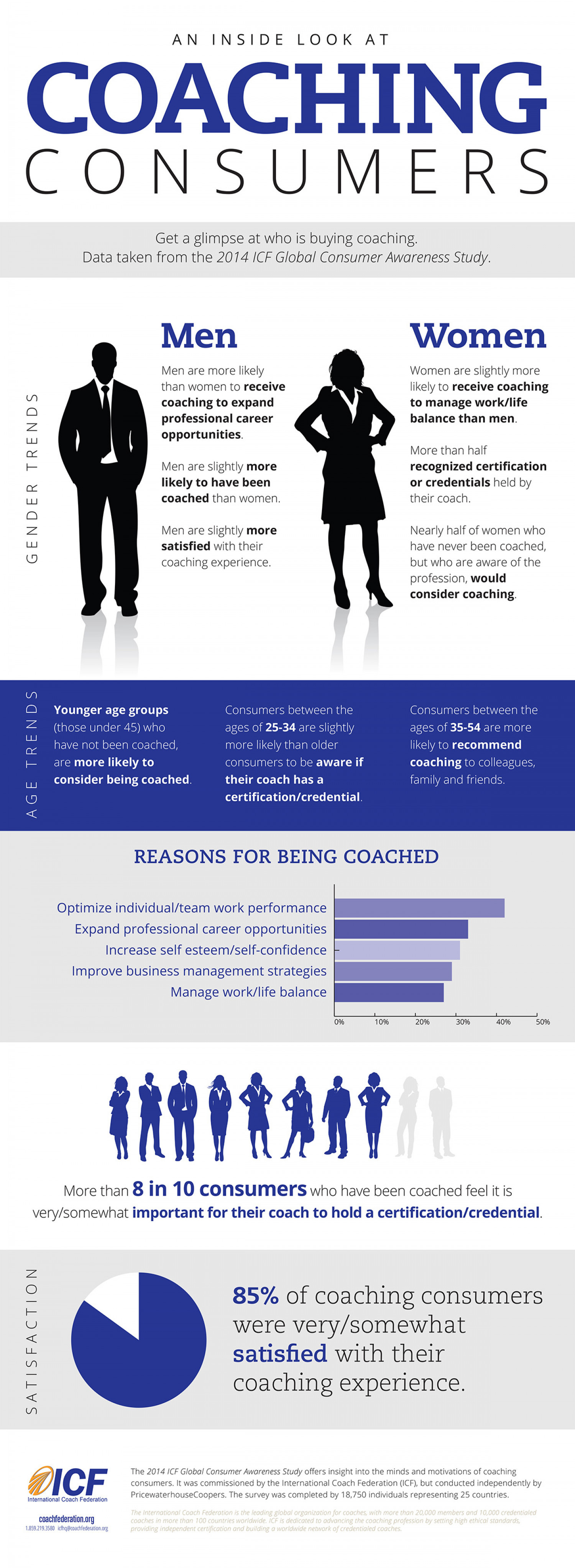 An Inside Look at Coaching Consumers Infographic