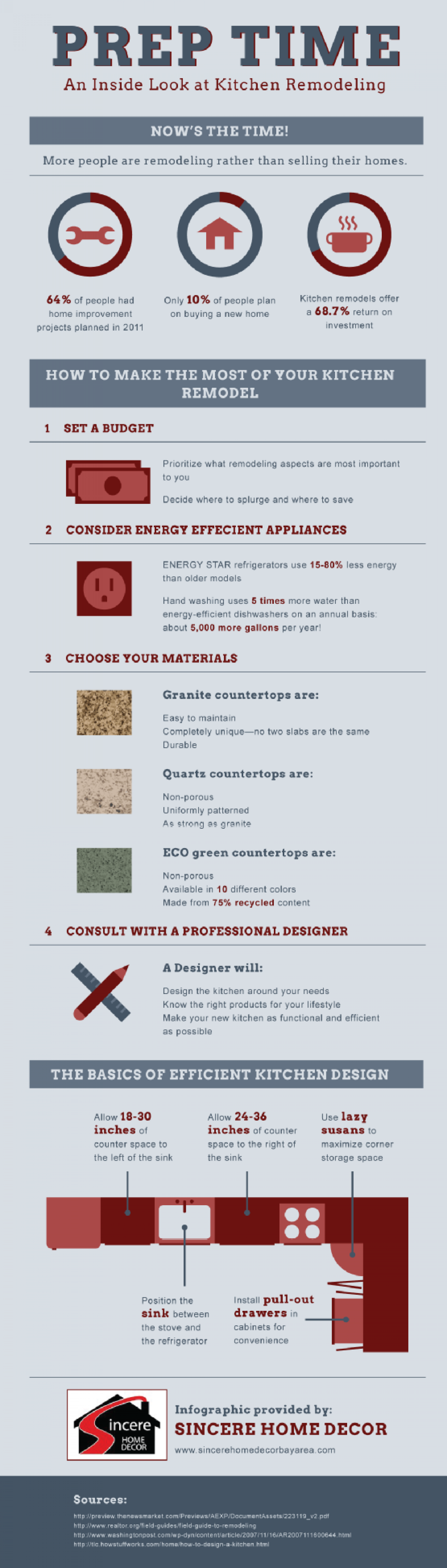 An Inside Look at Kitchen Remodeling Infographic