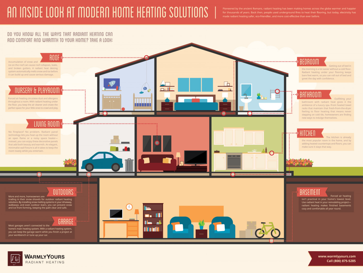 Home Heating Design