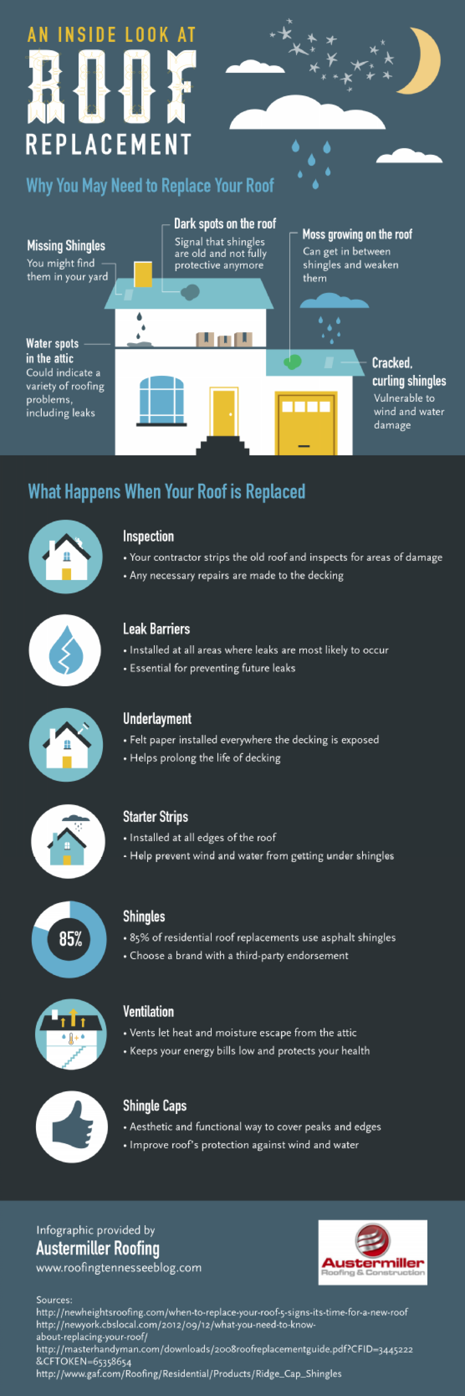An Inside Look at Roof Replacement  Infographic