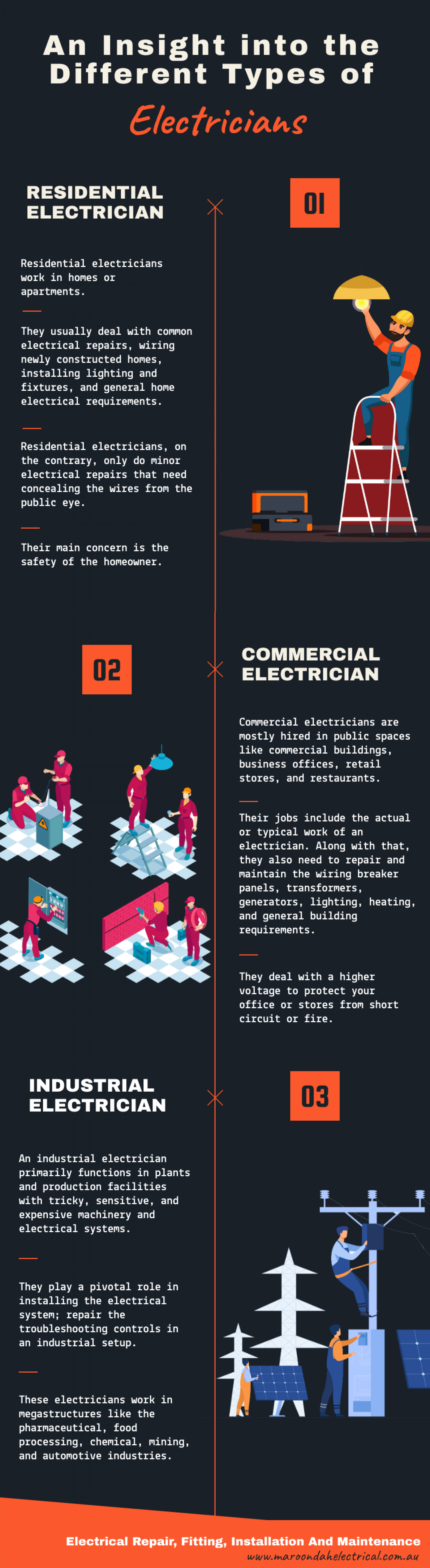 An Insight Into the Different Types of Electricians Infographic