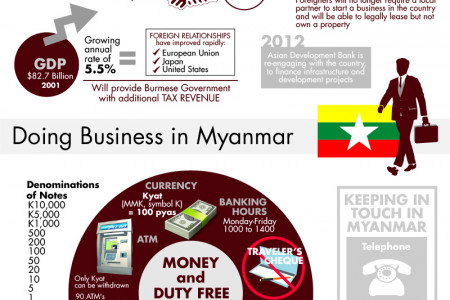 An Insight on Company Formation in Myanmar Infographic