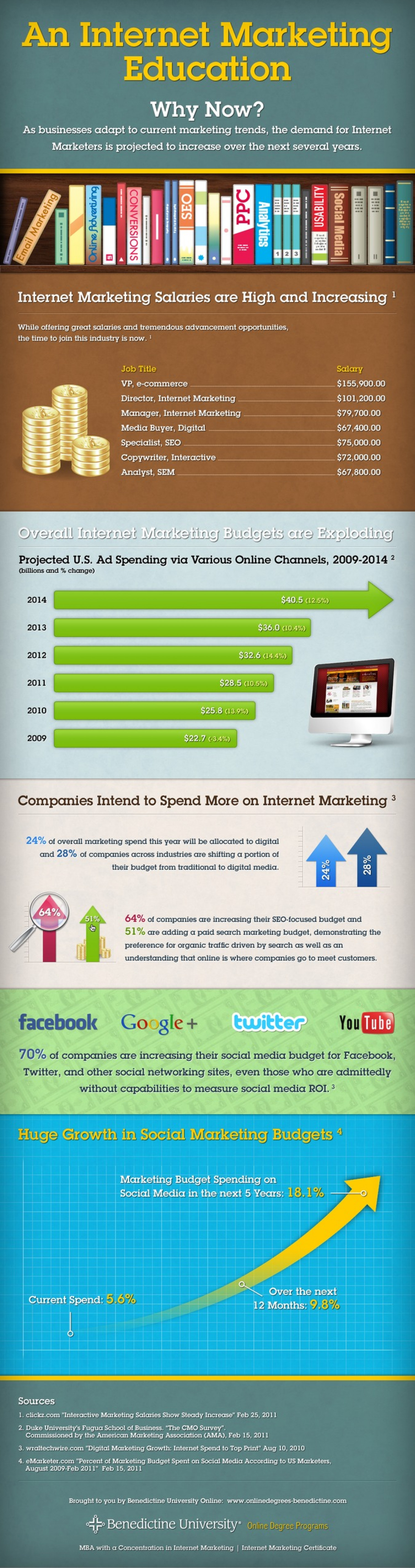 An Internet Marketing Education: Why Now? - Benedictine University Infographic