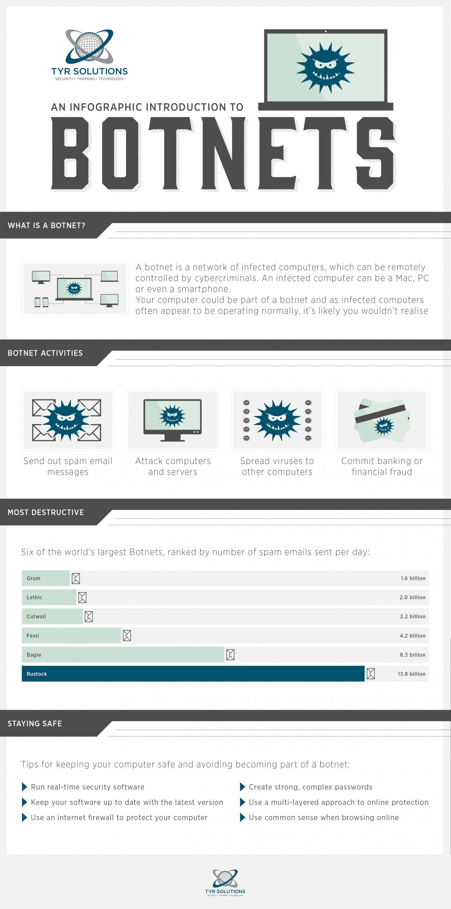 An Introduction to Botnets Infographic