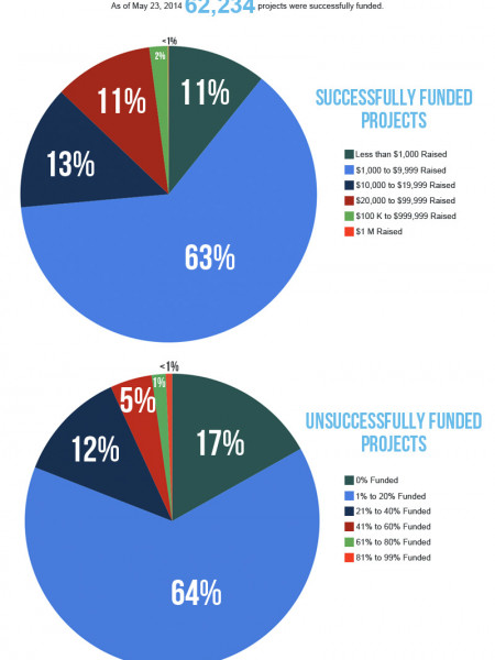 Crowd Funding Infographic