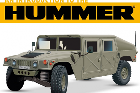 An Introduction to the Hummer Infographic