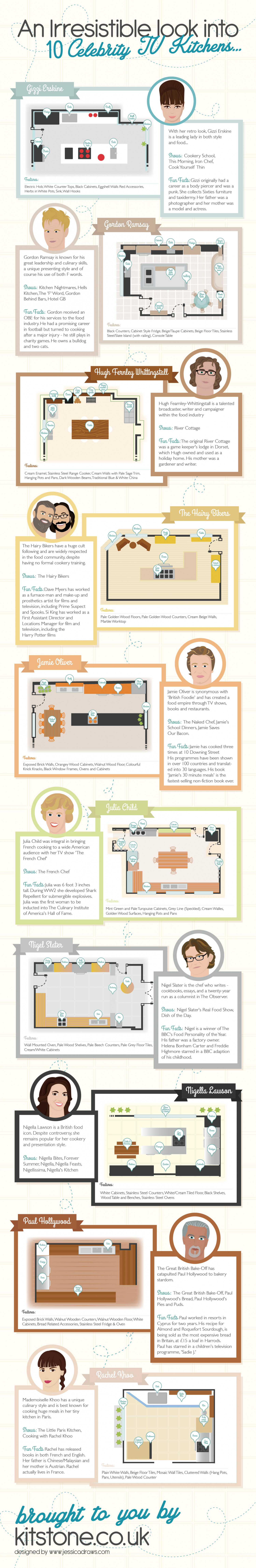 An Irresistible Look Inside 10 Top Celebrity Kitchens Infographic