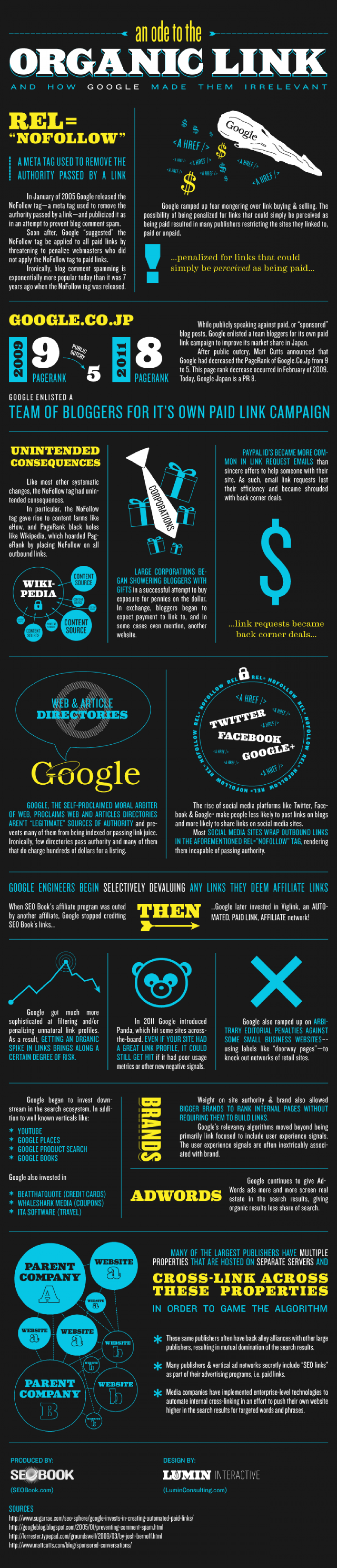An Ode to the Organic Link Infographic