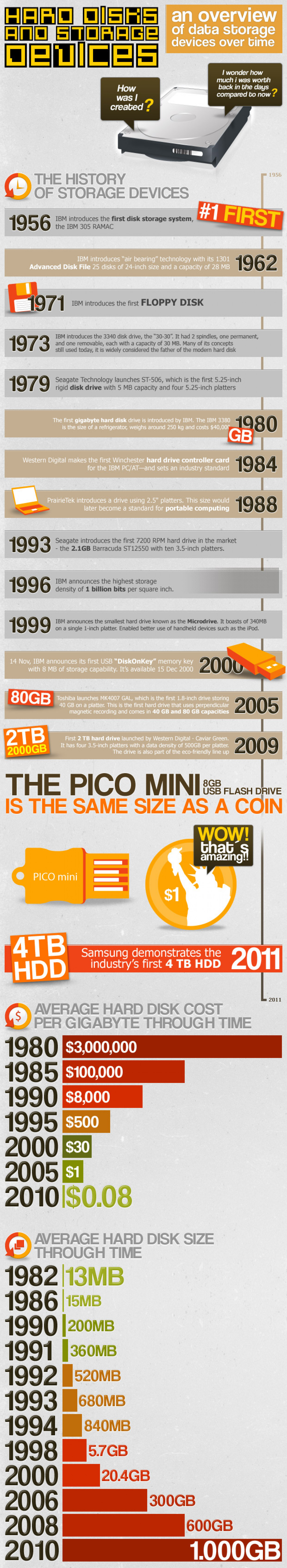 An Overview of Data Storage Devices Over Time  Infographic
