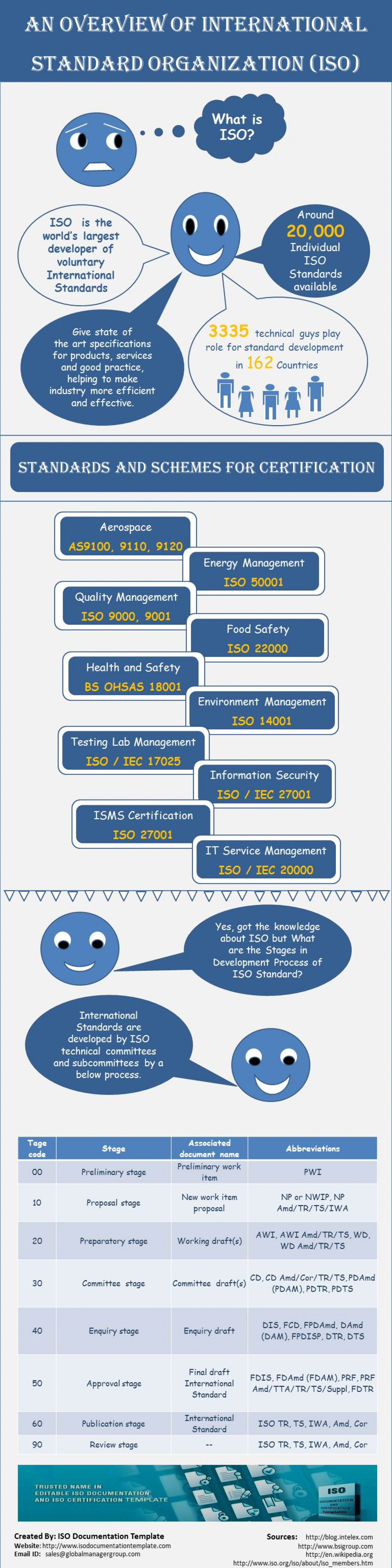 An Overview of ISO  Infographic