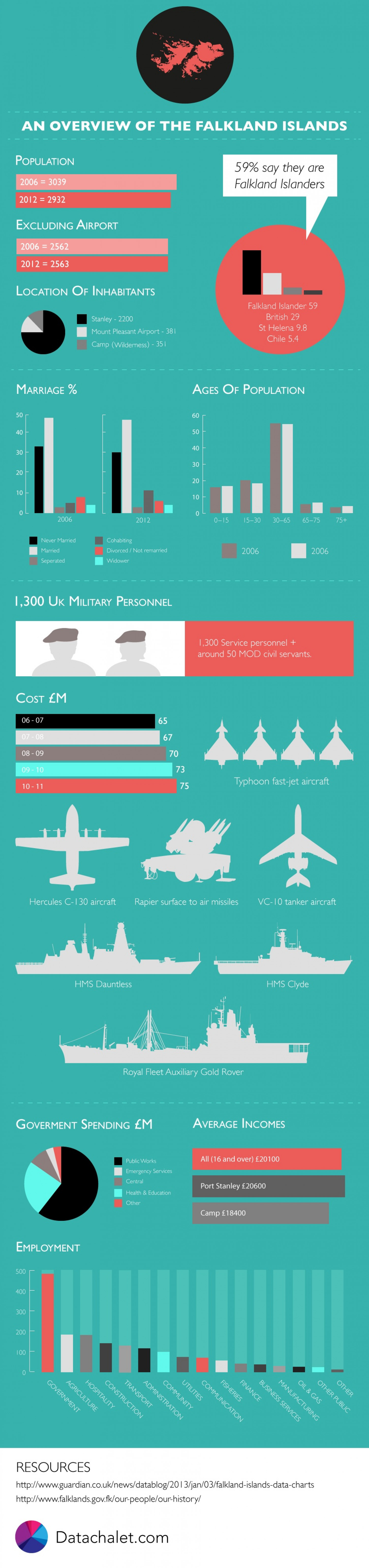 An overview of the Falkland Islands Infographic
