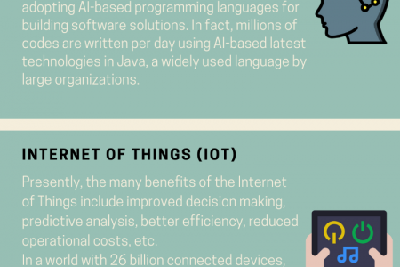 An Ultimate Guide to the Latest Technologies… Infographic