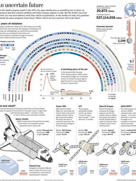 An Uncertain Future  Infographic