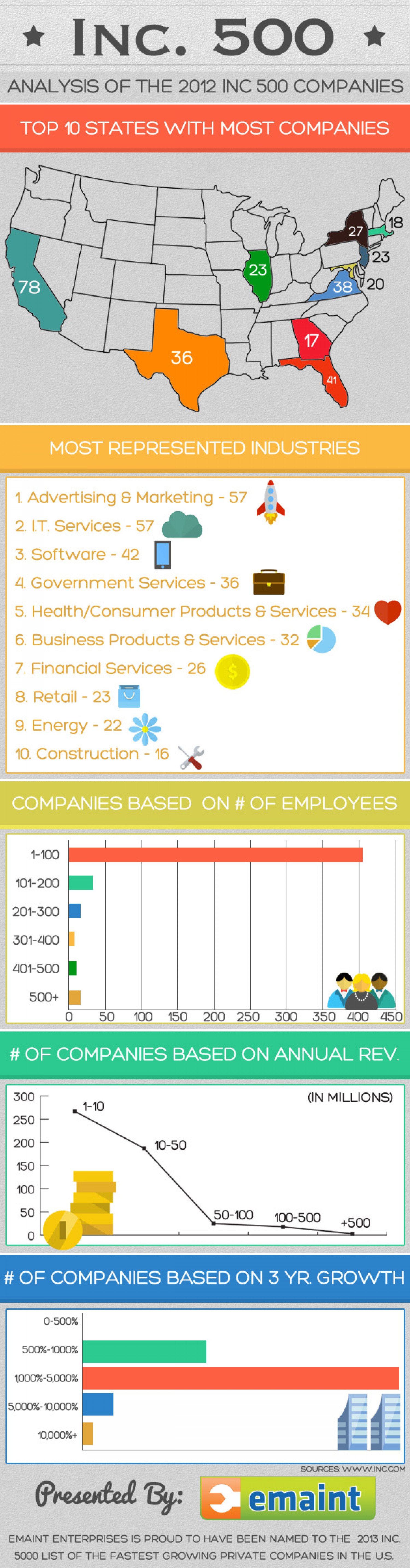 Analysis of Inc. Magazine's Fastest Growing Companies Infographic