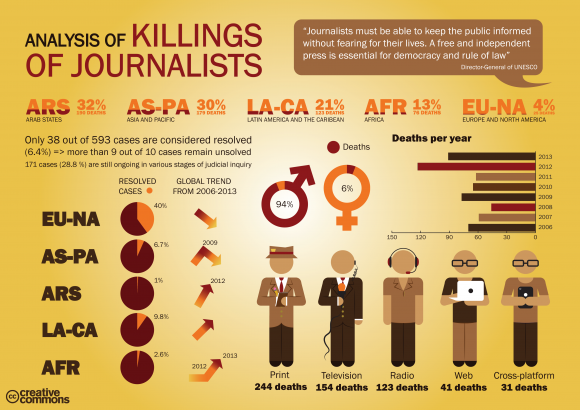 Analysis of Killings of Journalists