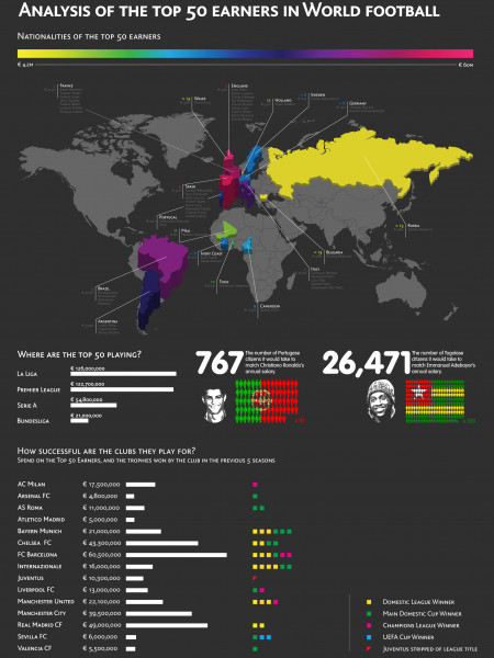 Analysis of the Top 50 Earners in World Football Infographic