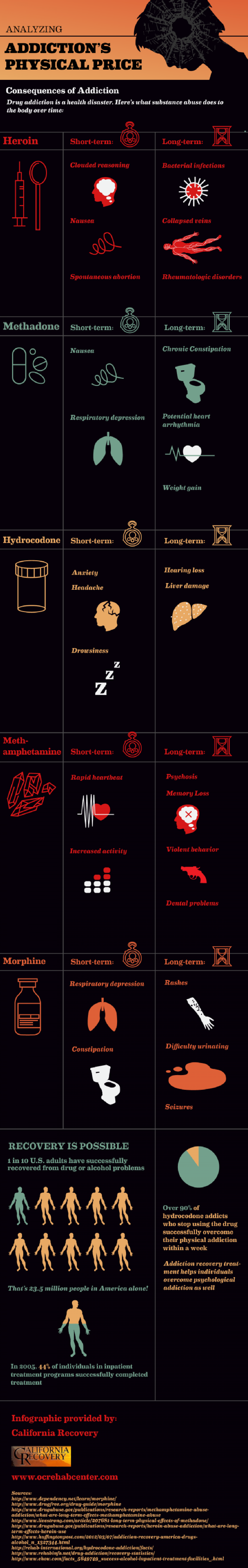 Analyzing Addiction's Physical Price Infographic