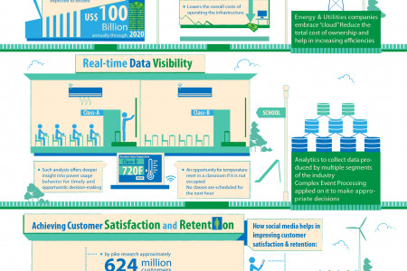 Analyzing the future for Energy & Utilities Infographic