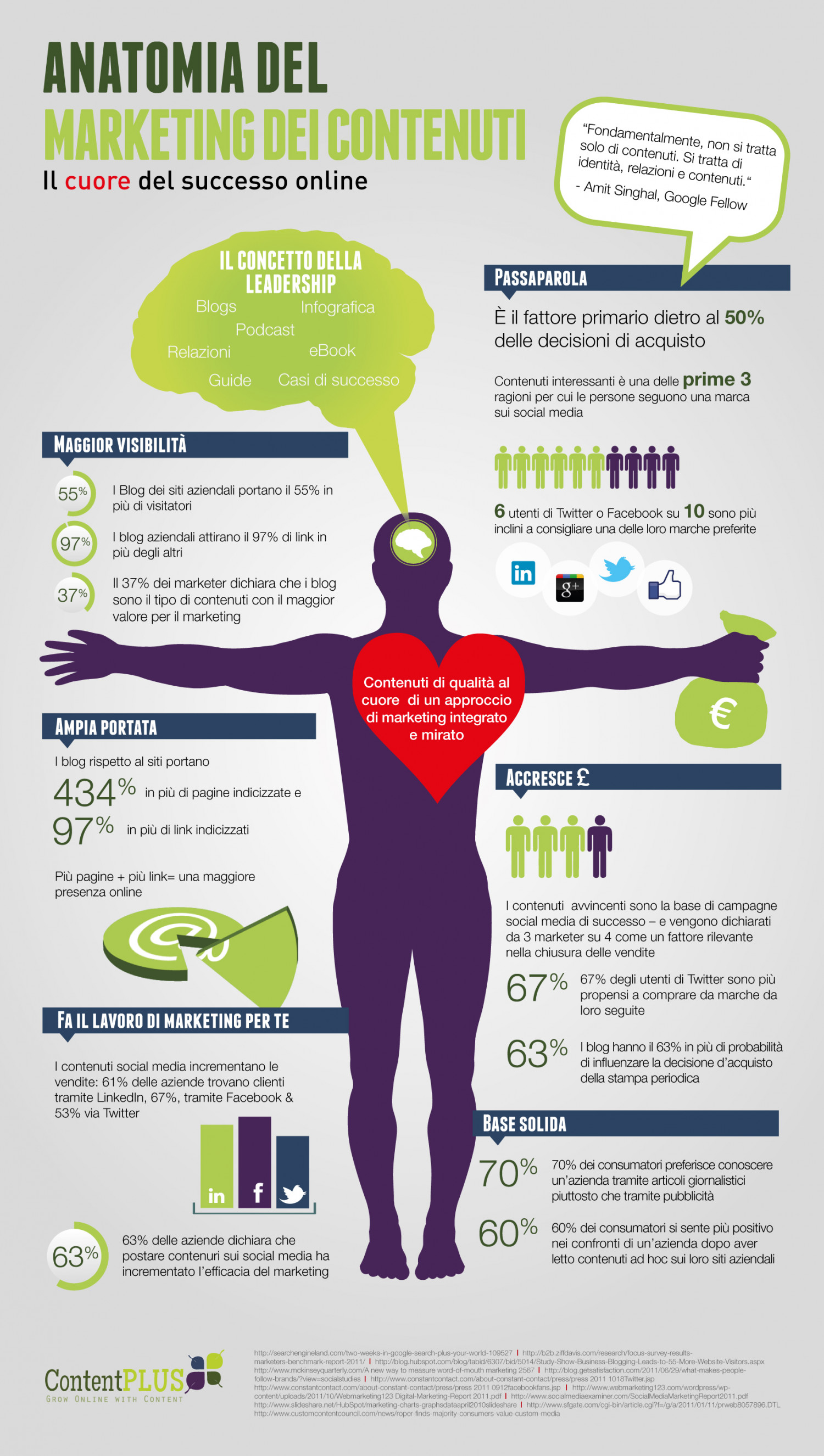 Anatomia del Marketing dei Contenuti Infographic