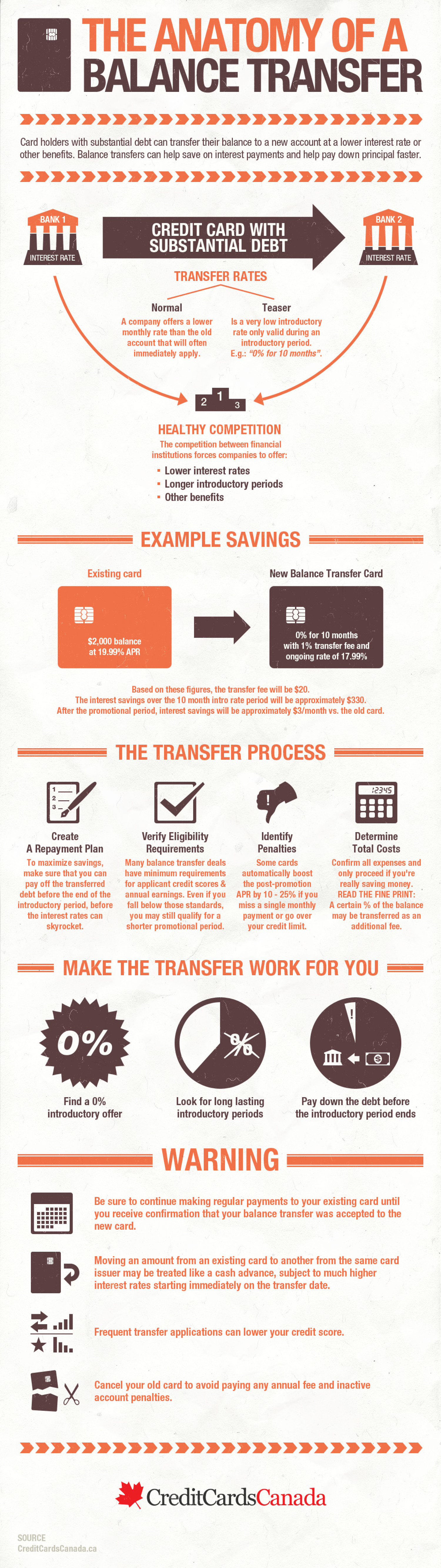Anatomy of a balance transfer Infographic