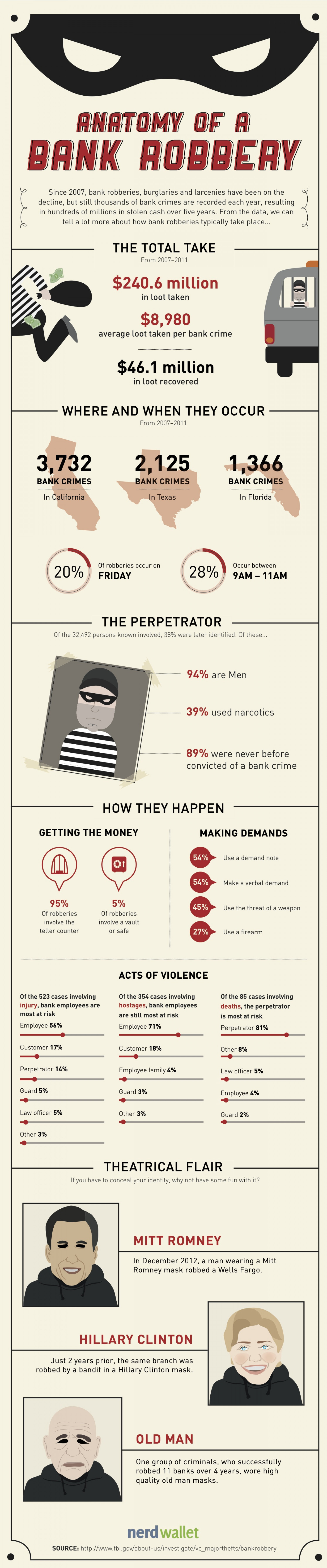 Anatomy of a Bank Robbery Infographic